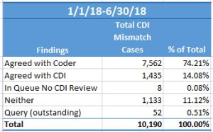 CDI Statistics