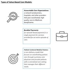 Value Based Care Models