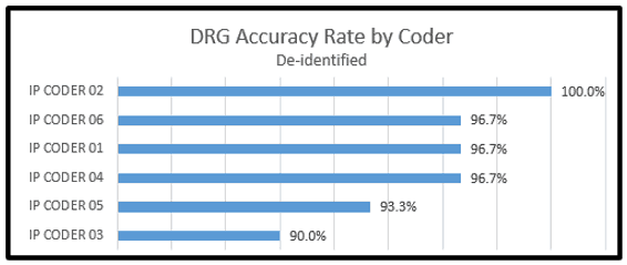 DRG Accuracy by Coder
