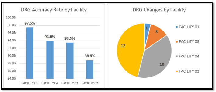 DRG rate and changes by facility