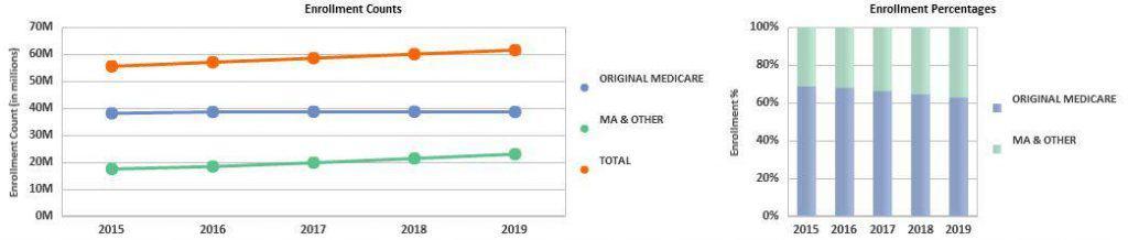 Medicare Advantage Background