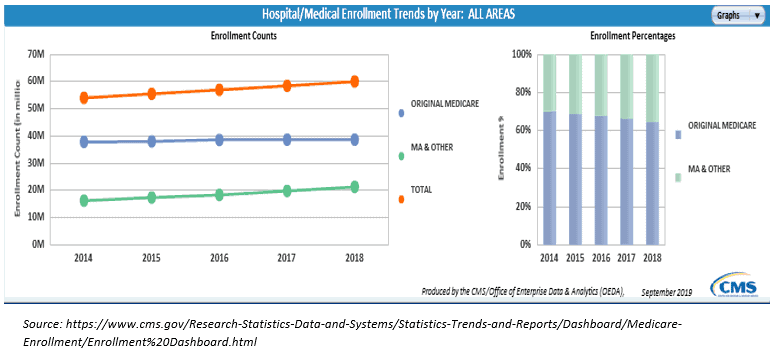 Hospital Enrollment Trends