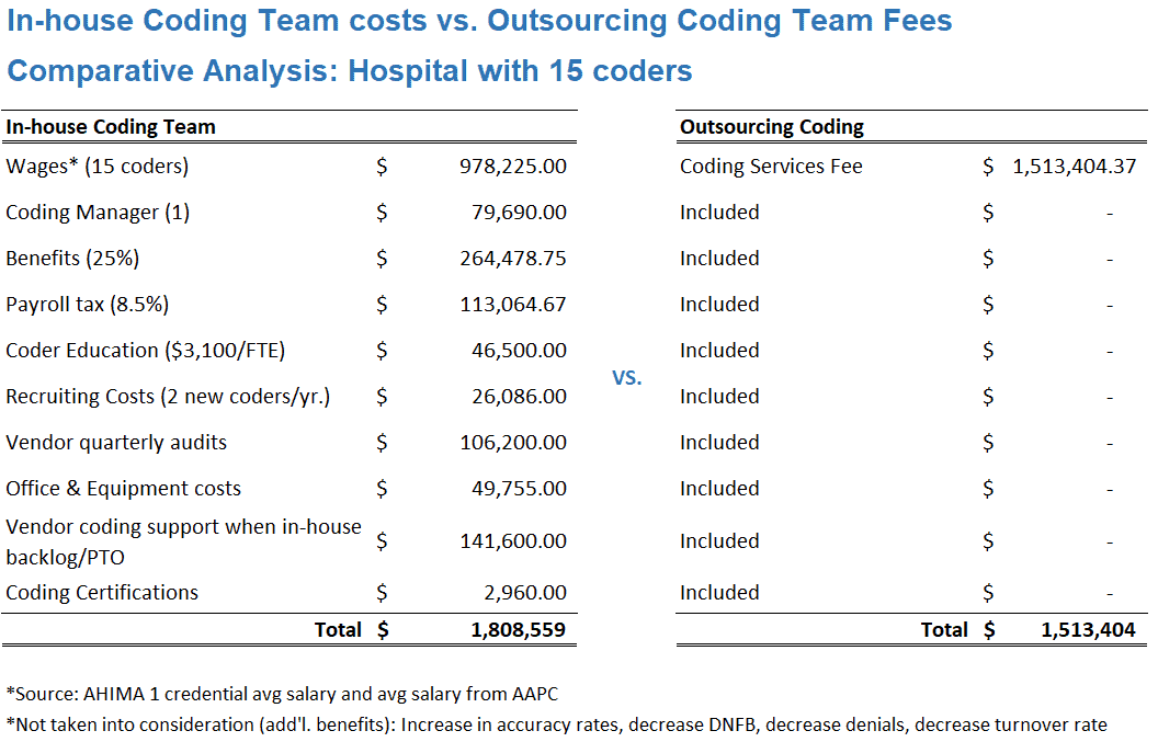 Outsourcing medical coding
